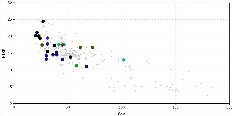 Test result chart